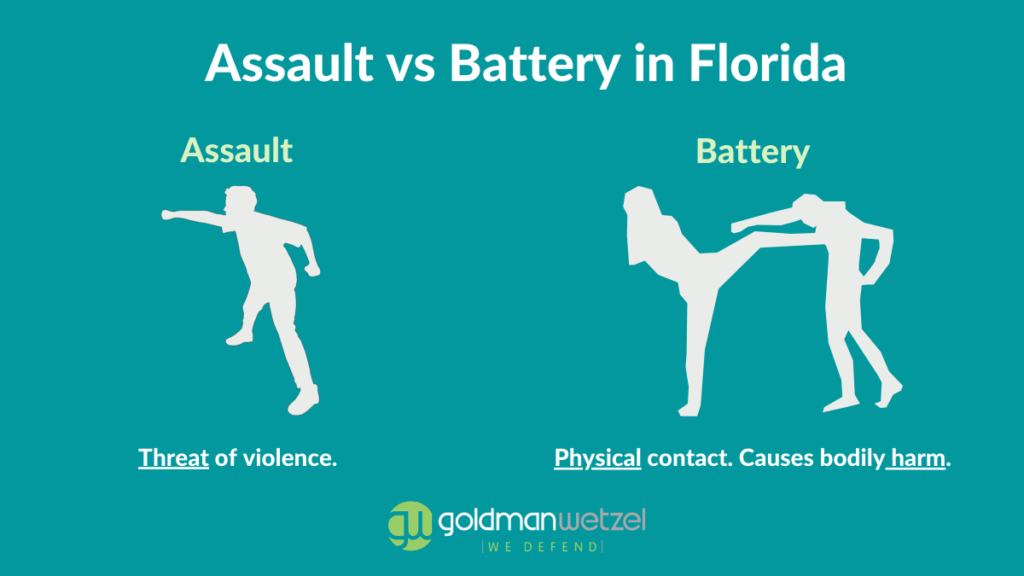 graphic representing the difference between assault and battery